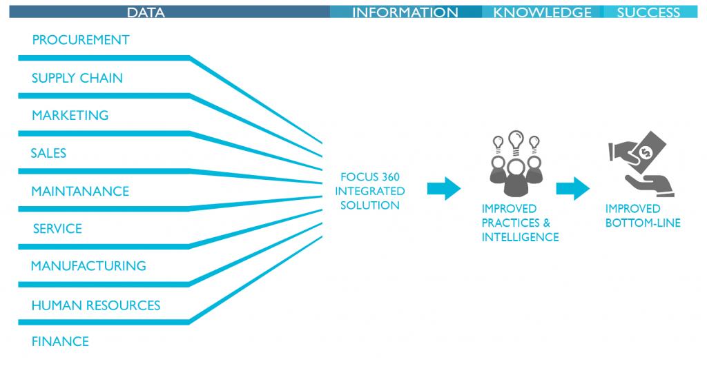 360 System integration