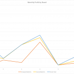 Monthly Profit by Brand